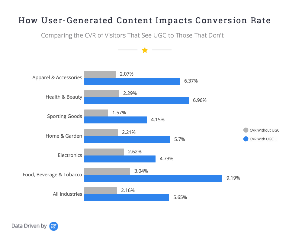 User-generated content conversion rate
