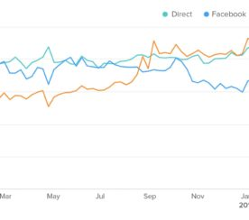 Referral Traffic From Google Search Surpasses Facebook on Mobile Devices