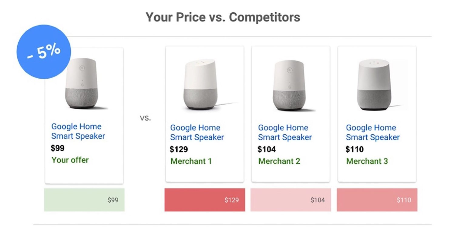 Google AdWords Has New Features to Help Drive Sales and Measure Results