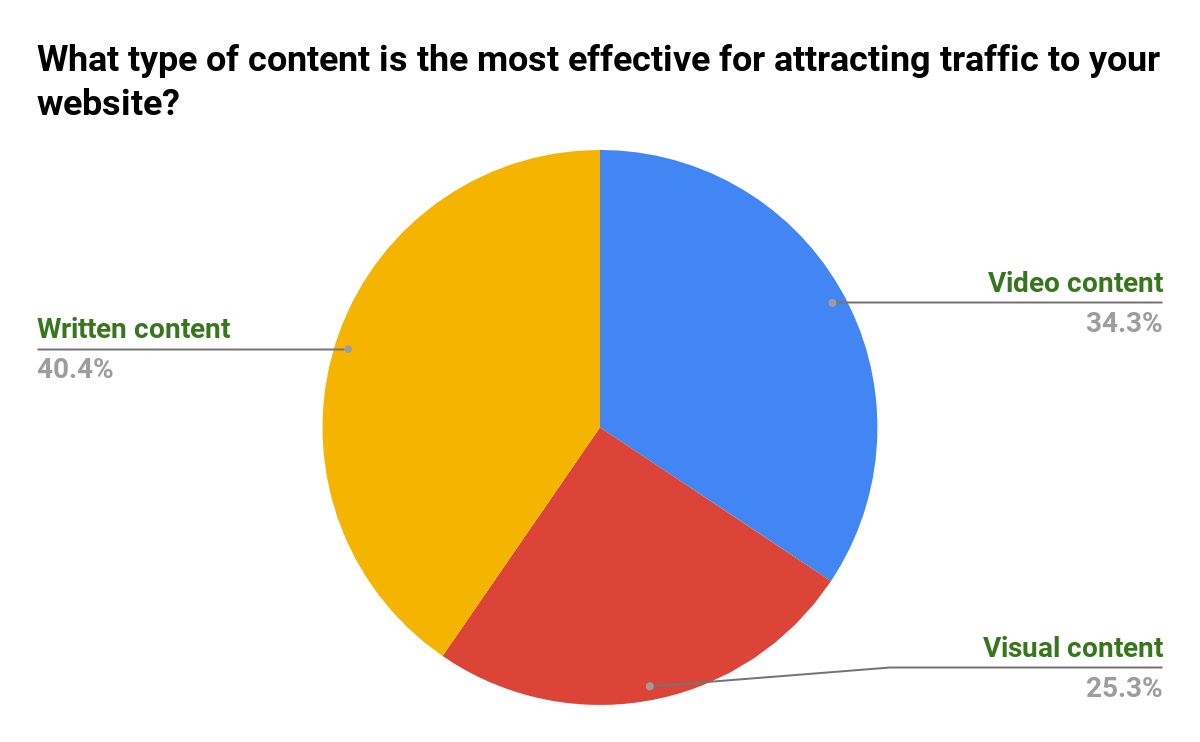 Content-Type-That-Attracts-Website-Traffic