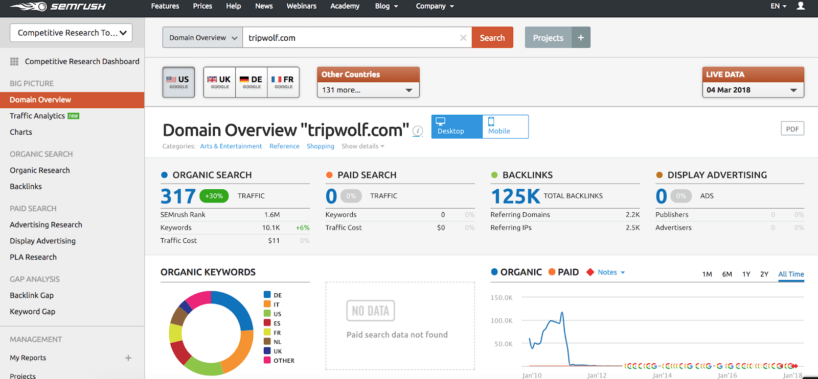 SEMrush domain overview screenshot