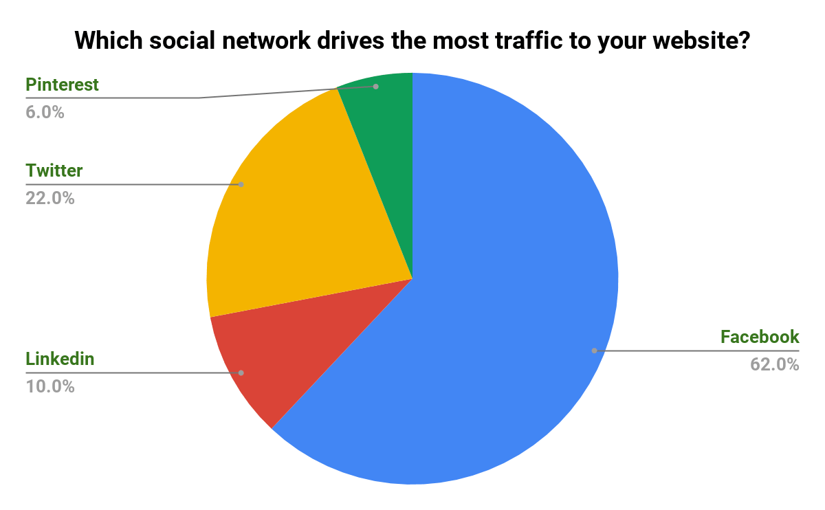 Social-Network-That-Drives-The-Most-Traffic-Poll-Results