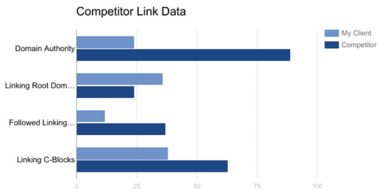 Competitor link data