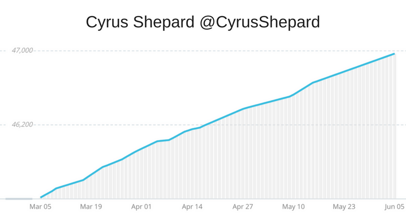 Cyrus Shepard twitter following