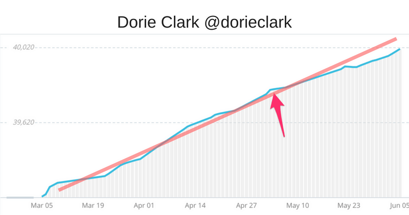 Dorie Clark Twitter following