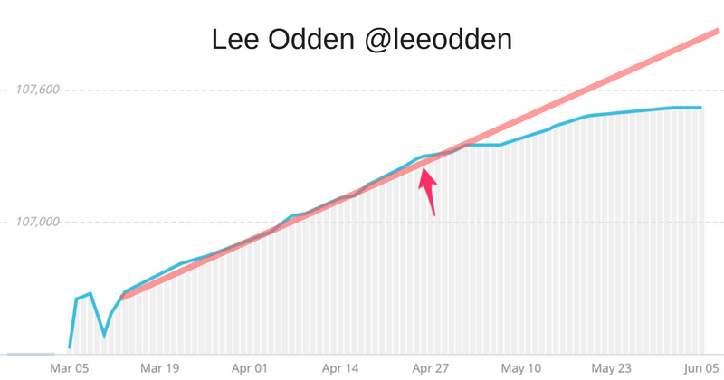 Lee Odden twitter following