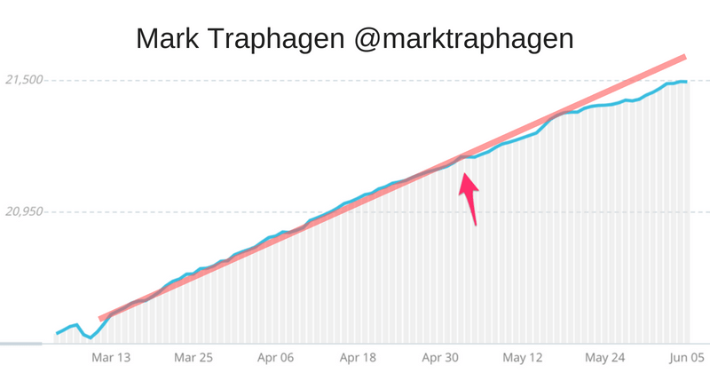 Mark Traphagen Twitter following