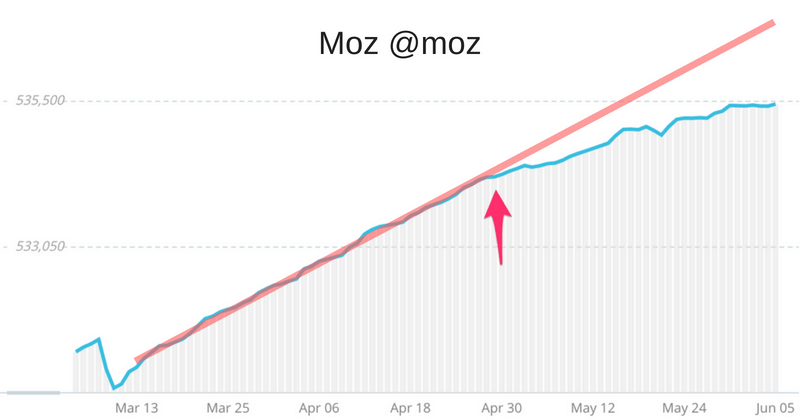 Moz twitter followers