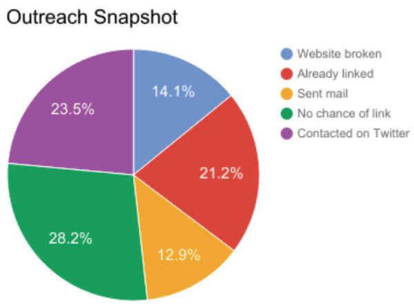 Outreach snapshot