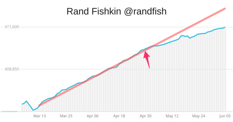 Rand Fishkin twitter following