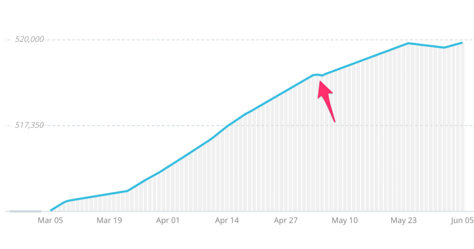 Is Twitter Follower Growth Slowing? [New Data]