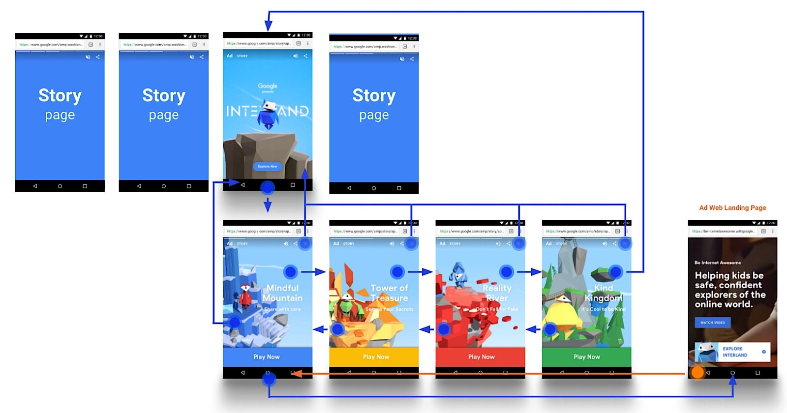 AMP Stories Updated With Advertising Capabilities – Search Engine Journal