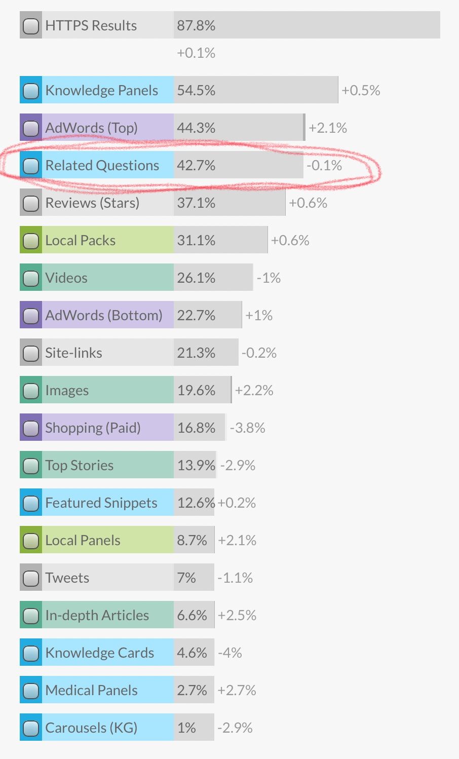 Appearance of Google's Related Questions Box up by 34%