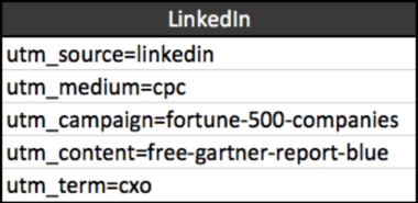 How to Get the Most from Those High LinkedIn CPCs