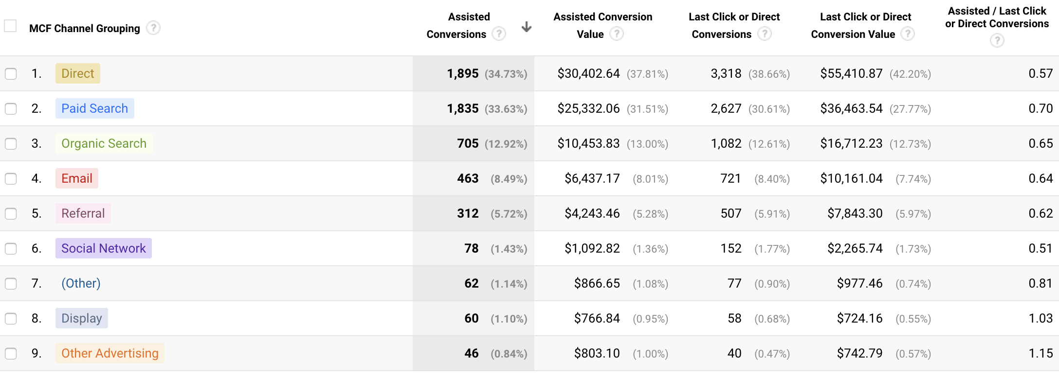 conversiones asistidas por Google Analytics