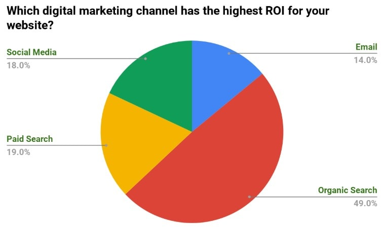 Which digital marketing channel has the highest ROI for your website - Poll results