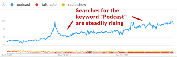 Podcasts More Popular than Blogs