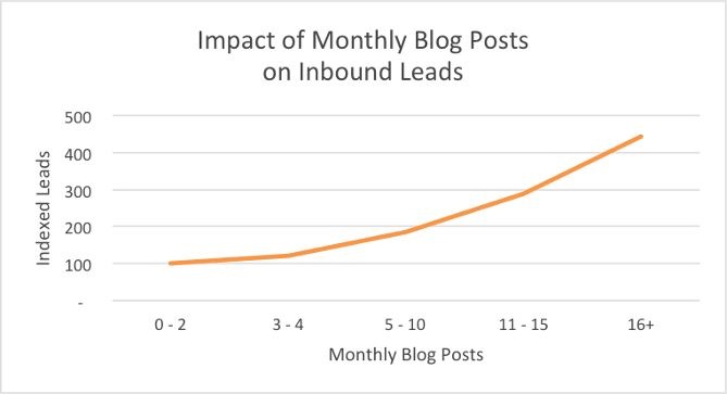 hubspot_inbound-leads-blogging