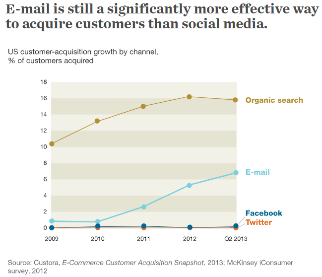 mckinsey_email-marketing
