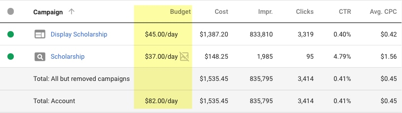 15 tips on how to rock a small ppc budget