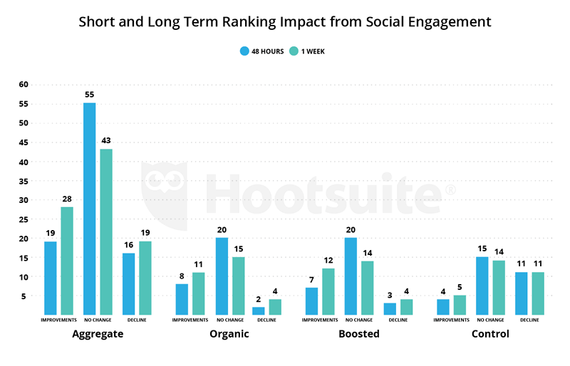 Short and Long Term Ranking Impact from Social Engagement