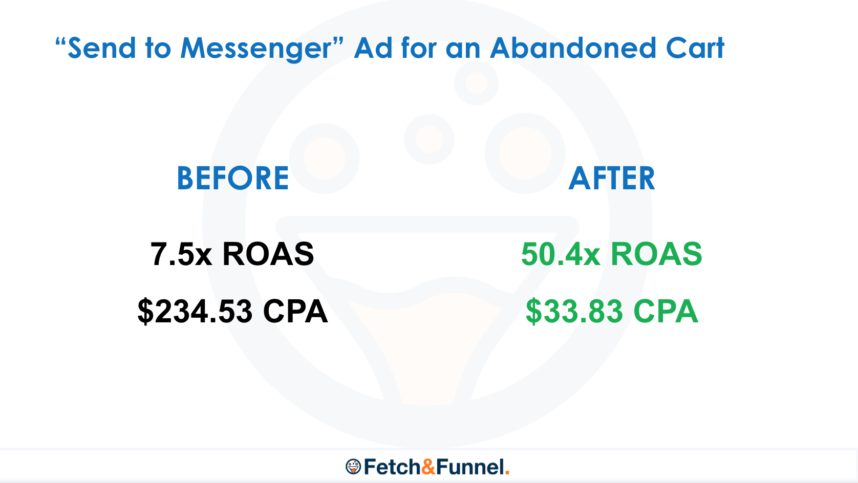 send-to-messenger-ad-roas-before-after