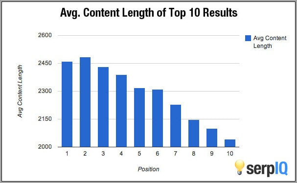 serpiq_average-content-length-of-top-10-results-for-long-form-content