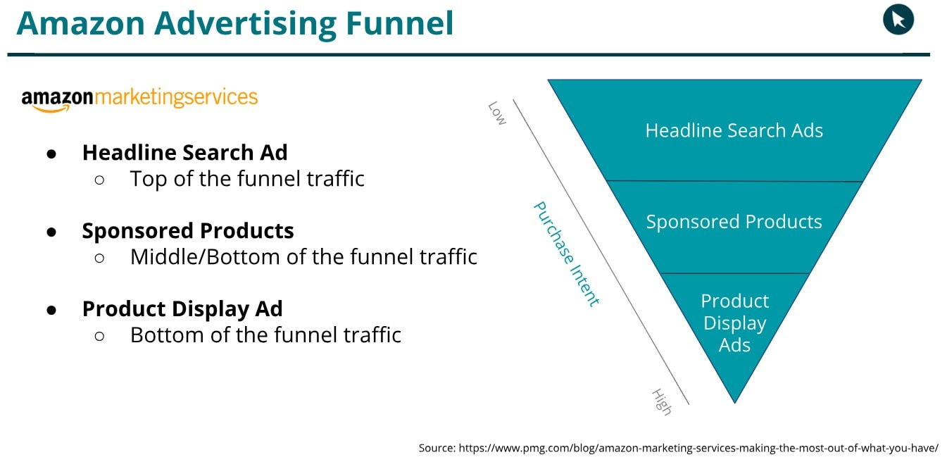 Amazon-Advertising-Funnel