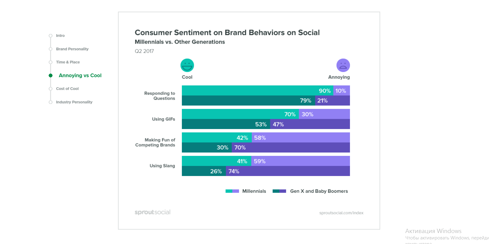 Consumer sentiment on brand behaviors on social media