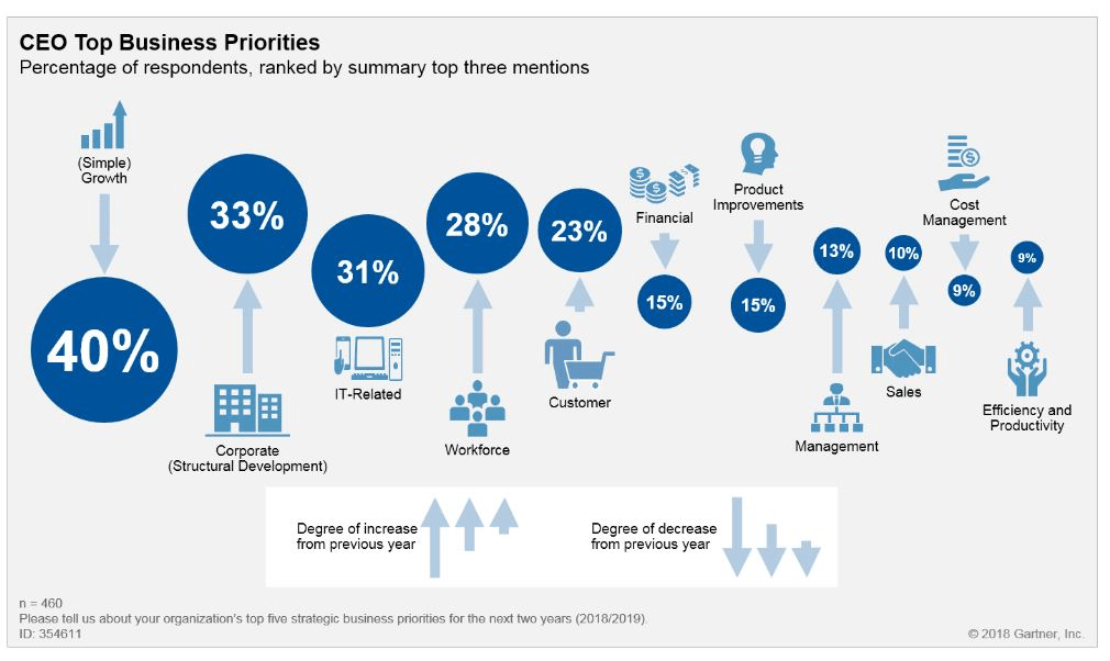 Gartner - CEO Top Business Priorities