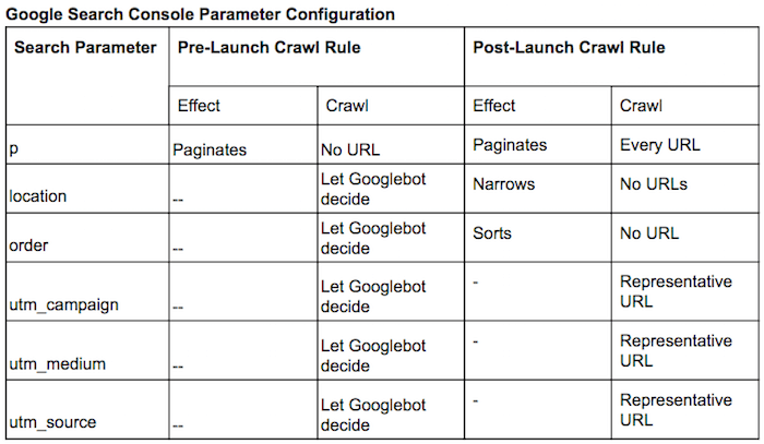 Google Search Console parameter configuration