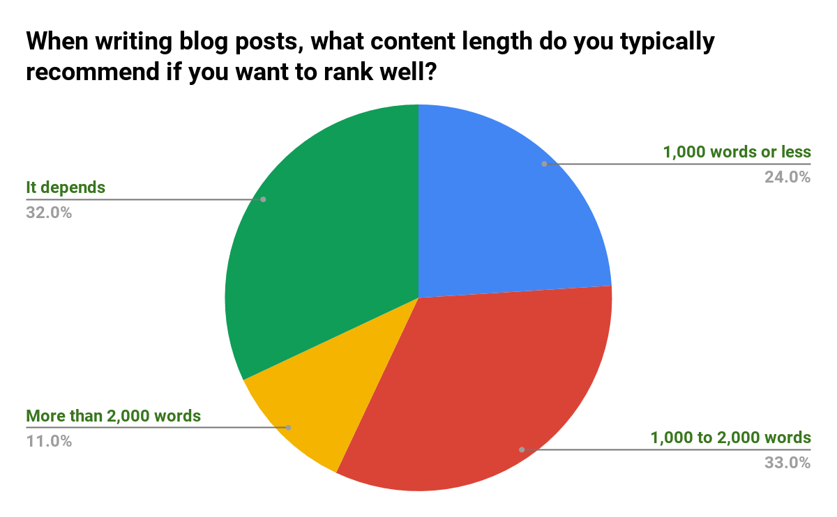 Recommended Content Length - SEJ Survey Says Poll Results