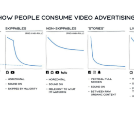 Facebook Changes How it Measures Video Ad Metrics