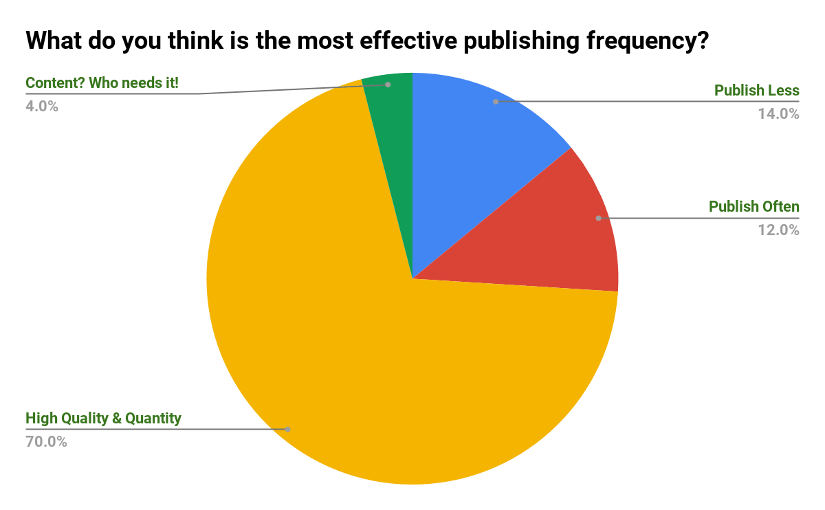 What Is the Most Effective Publishing Frequency - Poll Results