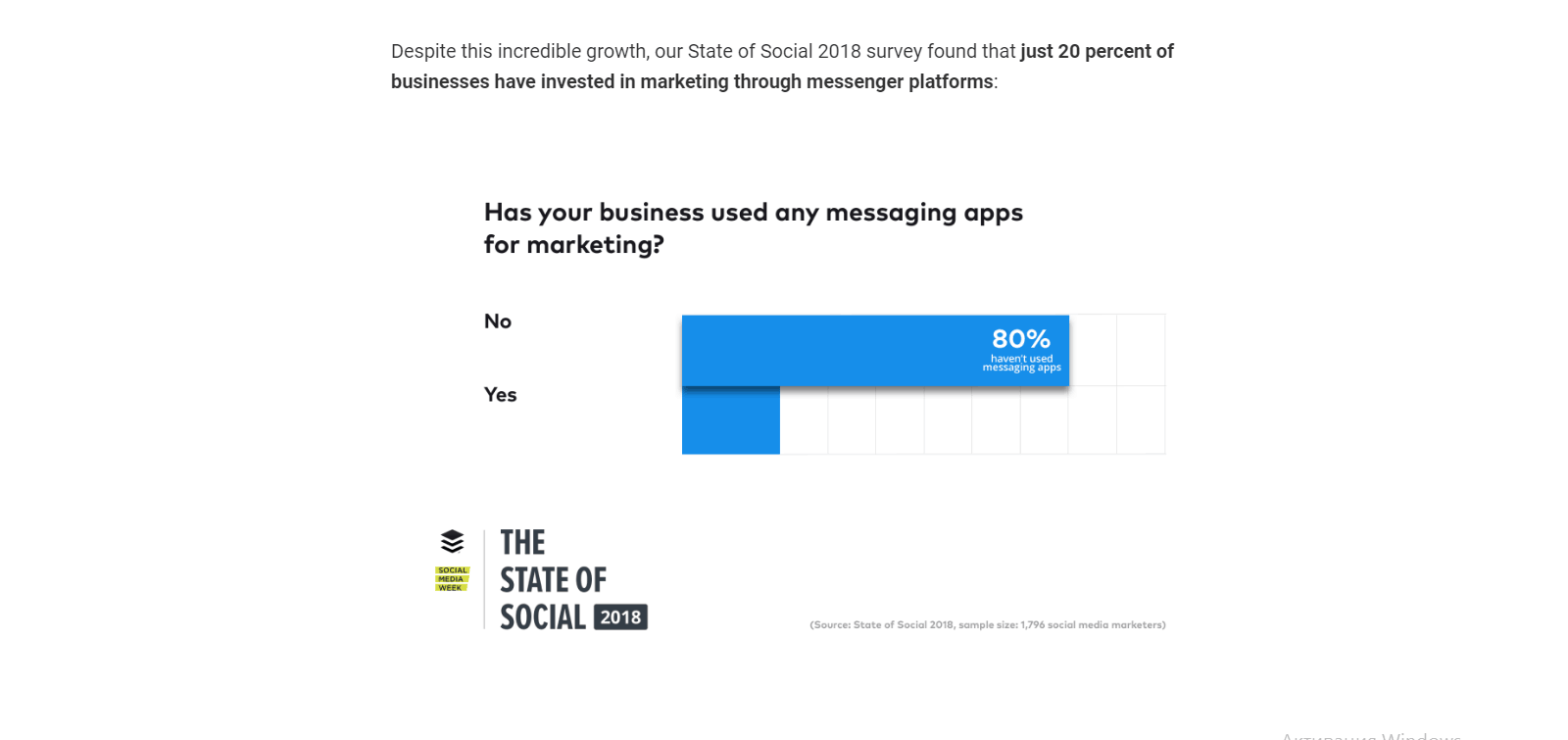 just 20% of businesses have invested in marketing messenger platforms