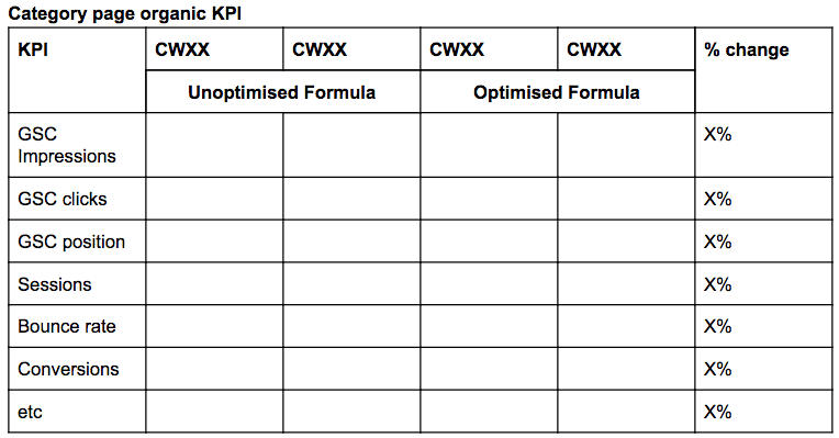 Category page organic KPI results table