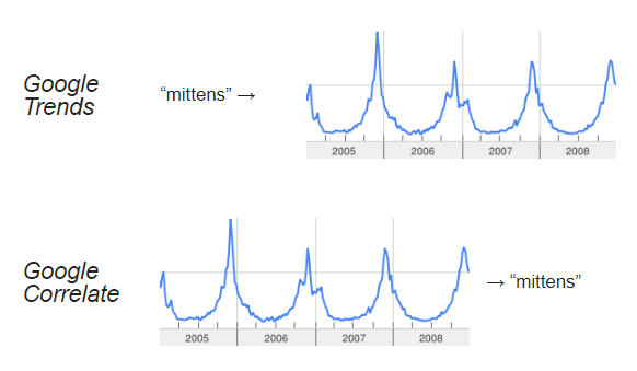 Google Trends vs. Google Correlate