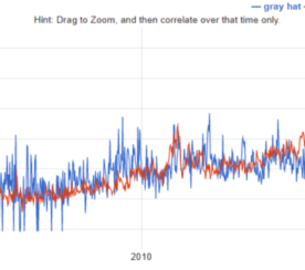 Google Correlate: The Best SEO Research Tool You Aren't Using