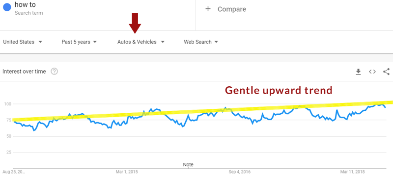 "Image of Google Trends showing trends for the phrase ""How To"" within the category of ""autos"""