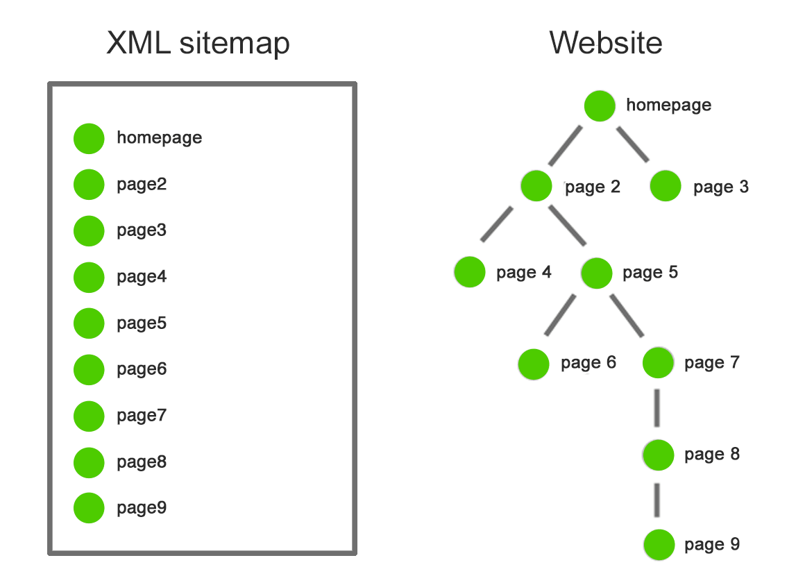 sitemap vs website crawling