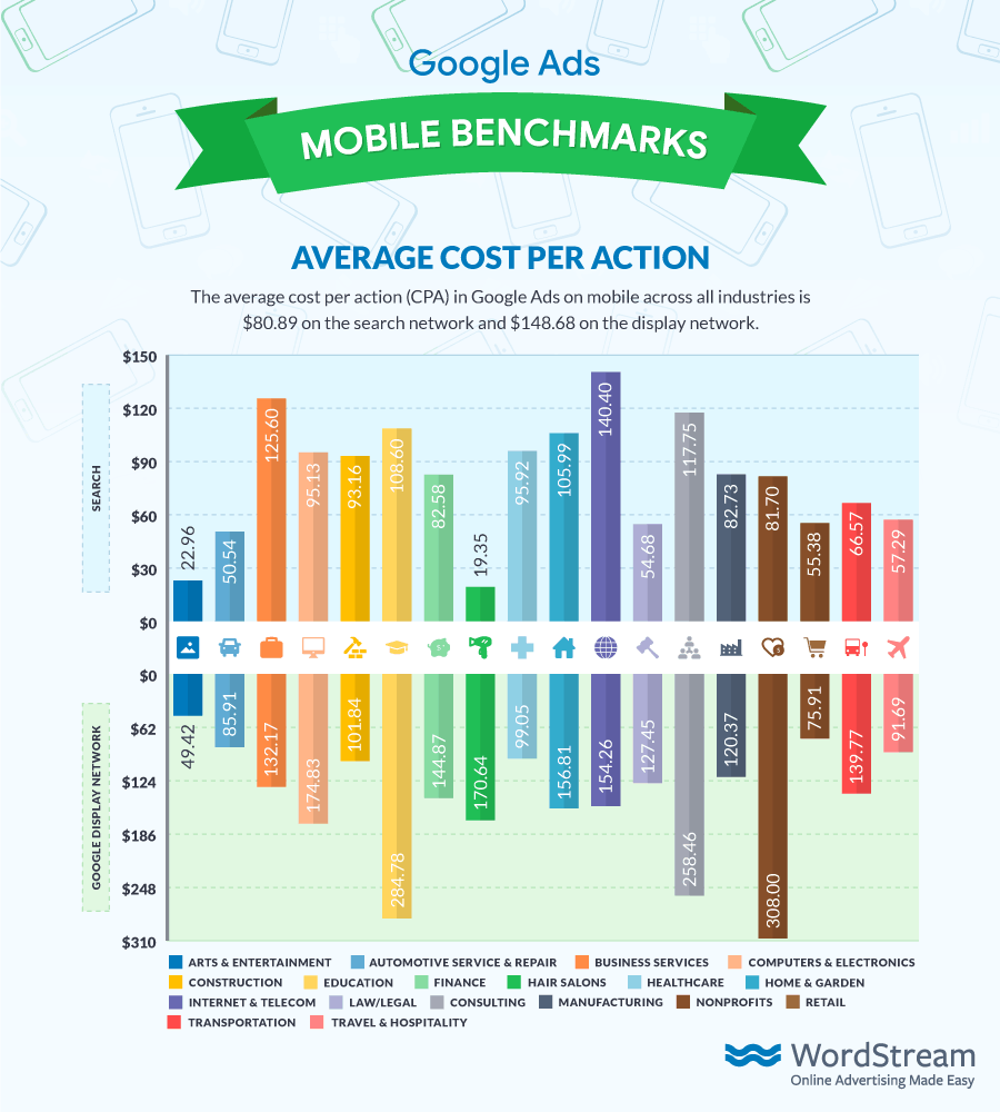 Google Ads Average Mobile CPA 2018 from WordStream