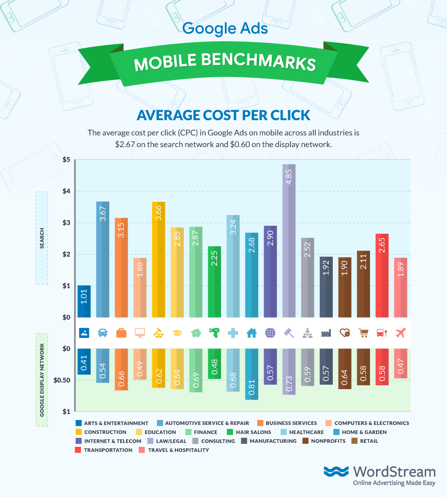 Google Ads Average Mobile CPC 2018 from WordStream