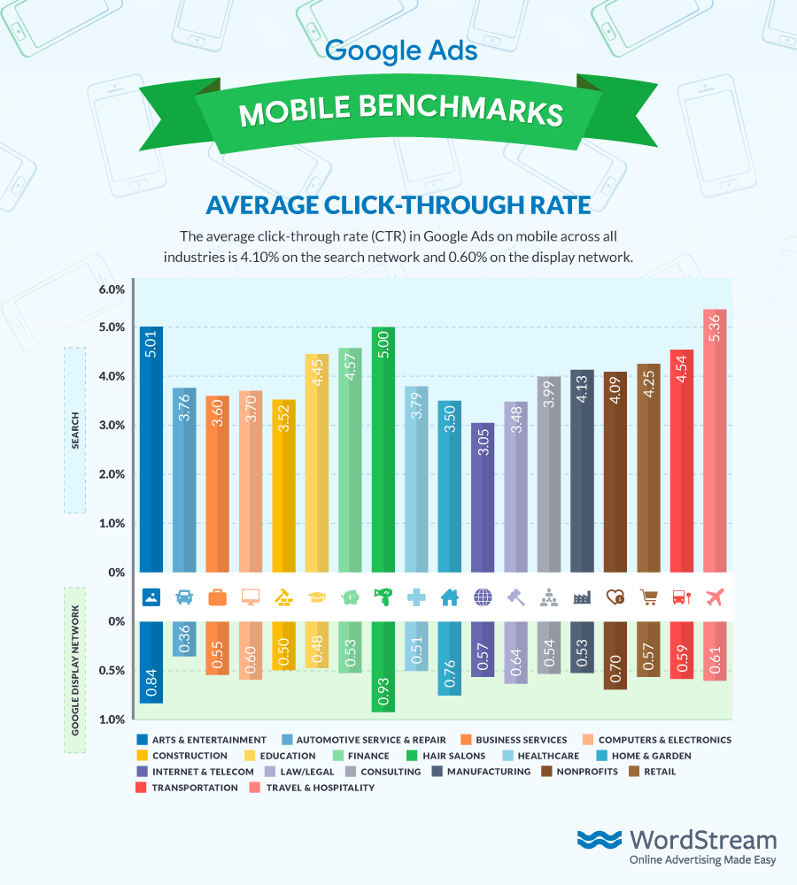 Google Ads Average Mobile CTR 2018 from WordStream