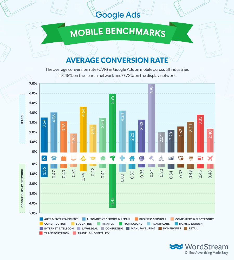 Google Ads Average Mobile CVR 2018 from WordStream