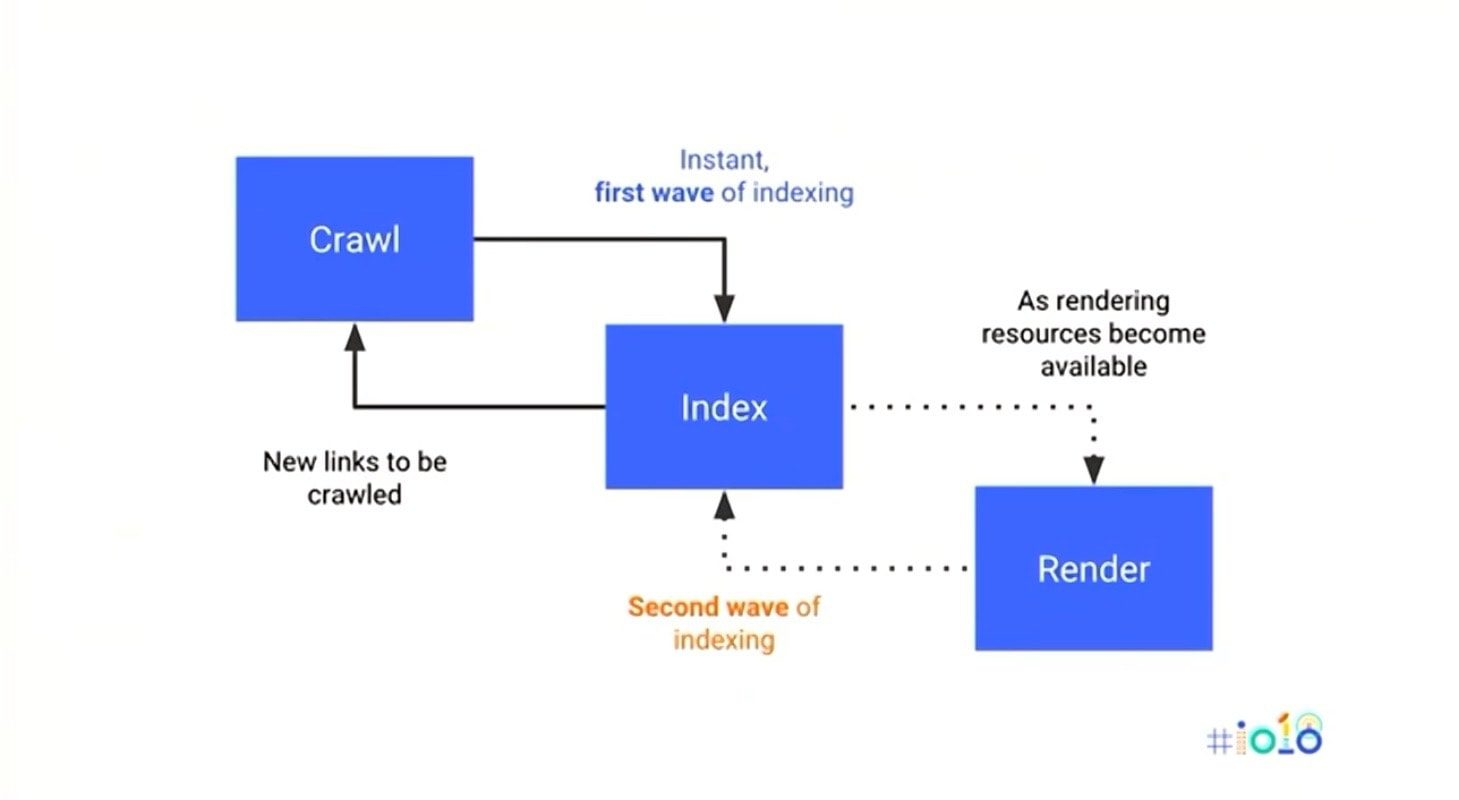 Google Strongly Recommends Using HTML to Get Content Indexed Quickly