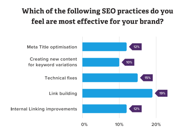 Marketers Say Link Building is Their Most Effective SEO Strategy [STUDY]