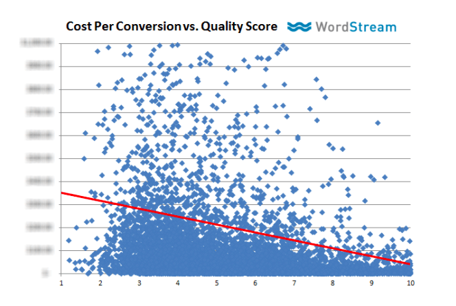 Data showing quality score and CPA correlation