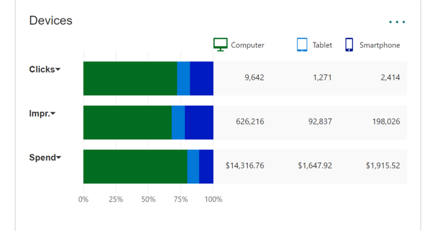 Bing Ads Enhances 'Overview' Tab and Report Downloads