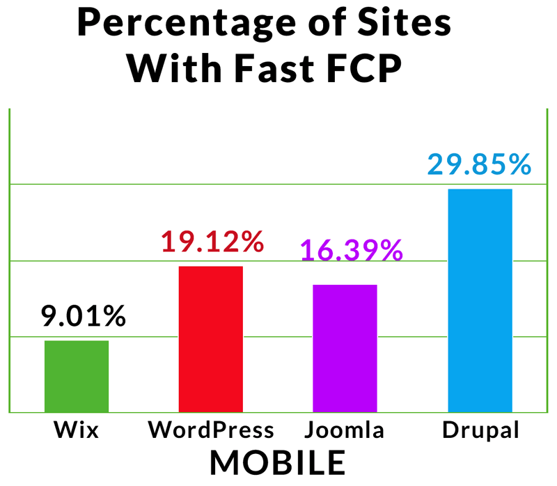 A graph showing the percentages of sites using various CMS's that are able reach as fast First Contentful Paint score.