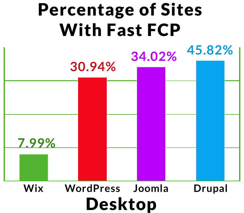 A graph showing what percentage of sites using various CMS's are fastest on desktop
